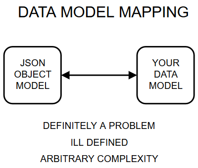 Generic data model mapping