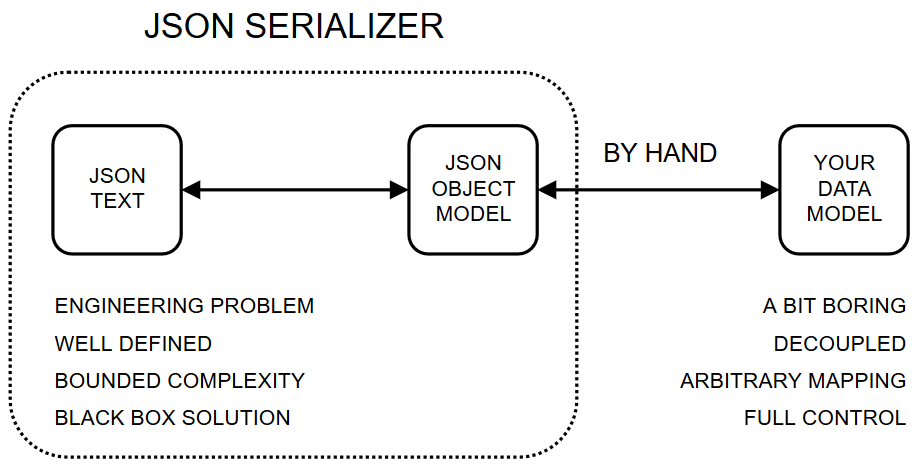 JSON serialization and mapping by hand