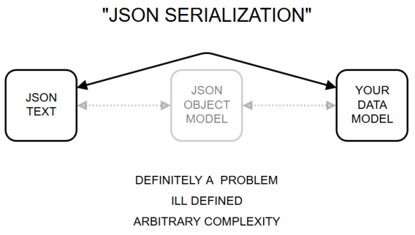 JSON serialization as practised