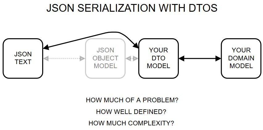JSON serialization and deserialization with DTOs.