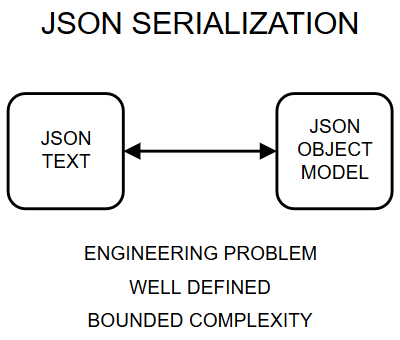 Actual JSON serialization.