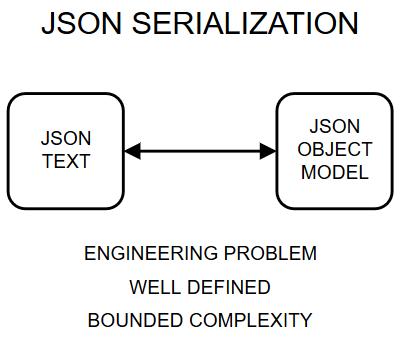 Actual JSON serialization.