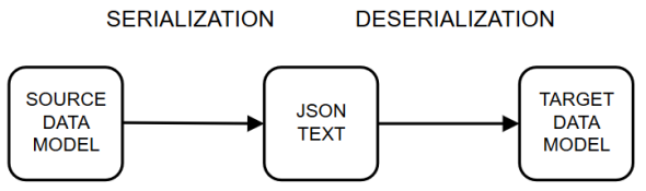 Source and target models for JSON serialization and deserialization